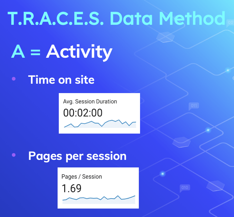 time on site and pages per session